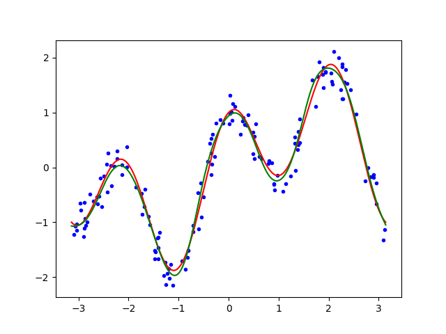 keras - Training Samples and Predicted results of MLP